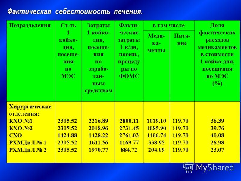 Фактическая себестоимость лечения. ПодразделенияСт-ть 1 койко- дня, посеще- ния по МЭС Затраты 1 койко- дня, посеще- ния по зарабо- тан- ным средствам Факти- ческие затраты 1 к/дн, посещ., процеду ры по ФОМС в том числеДоля фактических расходов медик