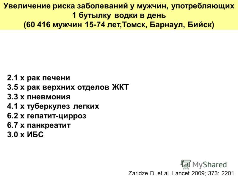 Увеличение риска заболеваний у мужчин, употребляющих 1 бутылку водки в день (60 416 мужчин 15-74 лет,Томск, Барнаул, Бийск) 2.1 x рак печени 3.5 x рак верхних отделов ЖКТ 3.3 x пневмония 4.1 x туберкулез легких 6.2 x гепатит-цирроз 6.7 x панкреатит 3