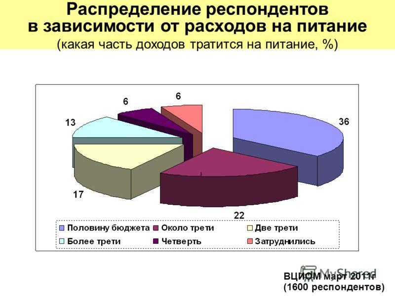 ВЦИОМ март 2011г (1600 респондентов) Распределение респондентов в зависимости от расходов на питание (какая часть доходов тратится на питание, %)