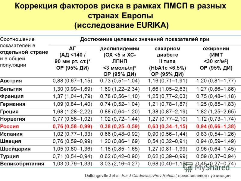 Коррекция факторов риска в рамках ПМСП в разных странах Европы (исследование EURIKA) Соотношение показателей в отдельной стране и в общей популяции Достижение целевых значений показателей при АГ (АД