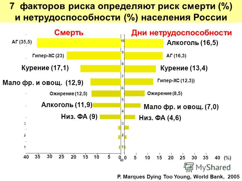 0 40 1 2 3 510152025303540 (%) 1 2 3 4 5 6 7 8 9 10 0 5 1520 25 30 35 40 Смерть Дни нетрудоспособности АГ (35,5) АГ (16,3)Гипер-ХС (23) Гипер-ХС (12,3)) Курение (17,1) Курение (13,4) Алкоголь (16,5) Алкоголь (11,9) Мало фр. и овощ. (12,9) Ожирение (1
