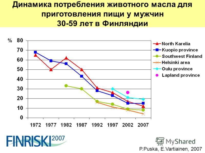 % Динамика потребления животного масла для приготовления пищи у мужчин 30-59 лет в Финляндии P.Puska, E.Vartiainen, 2007
