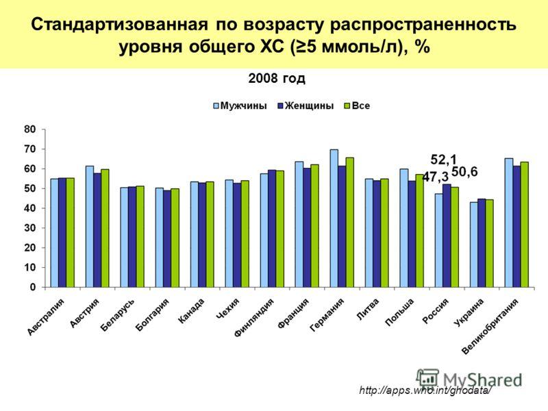 2008 год http://apps.who.int/ghodata/ Стандартизованная по возрасту распространенность уровня общего ХС (5 ммоль/л), %