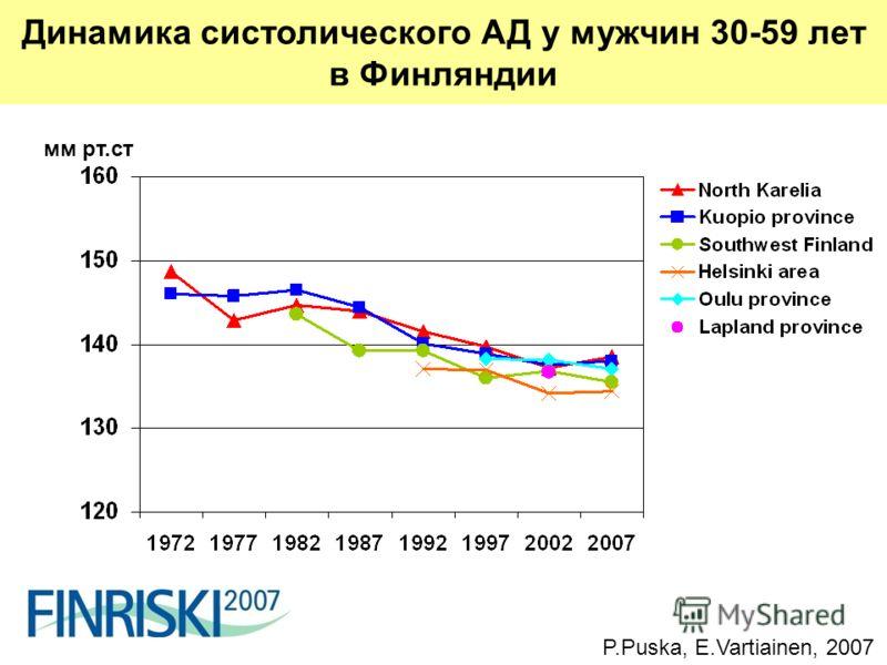 мм рт.ст P.Puska, E.Vartiainen, 2007 Динамика систолического АД у мужчин 30-59 лет в Финляндии