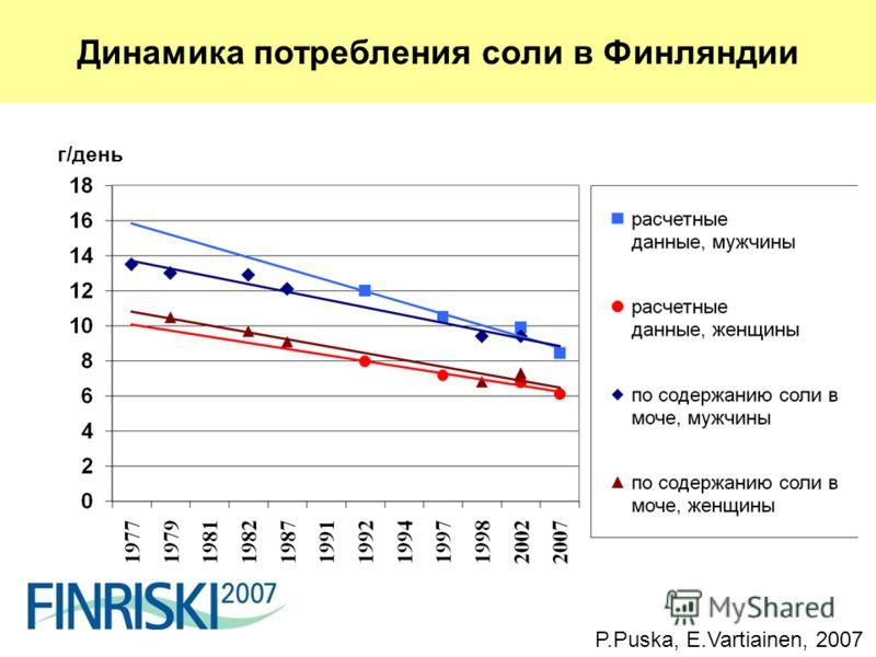 Salt intake in Finland 1977-2007 г/день P.Puska, E.Vartiainen, 2007 Динамика потребления соли в Финляндии