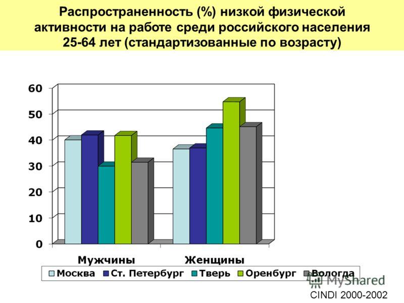Распространенность (%) низкой физической активности на работе среди российского населения 25-64 лет (стандартизованные по возрасту) CINDI 2000-2002
