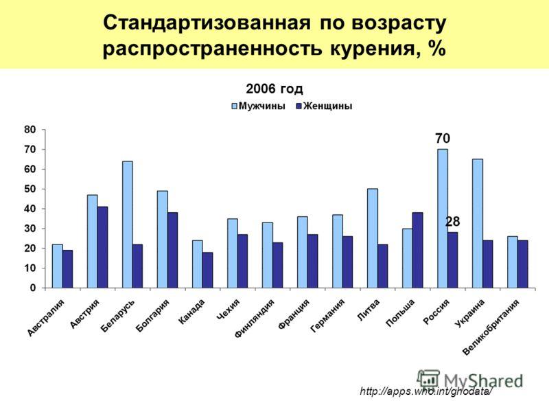 2006 год http://apps.who.int/ghodata/ Стандартизованная по возрасту распространенность курения, %