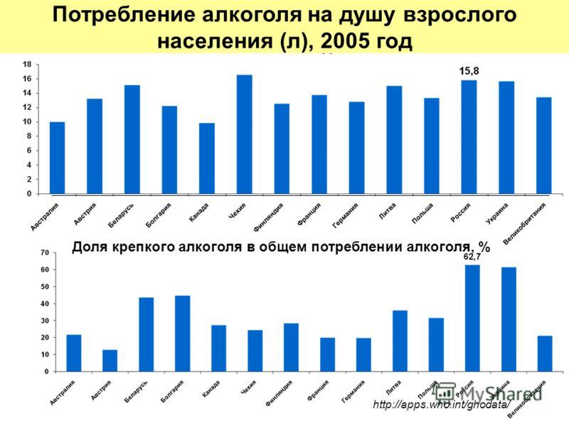 2005 год http://apps.who.int/ghodata/ Потребление алкоголя на душу взрослого населения (л), 2005 год Доля крепкого алкоголя в общем потреблении алкоголя, %