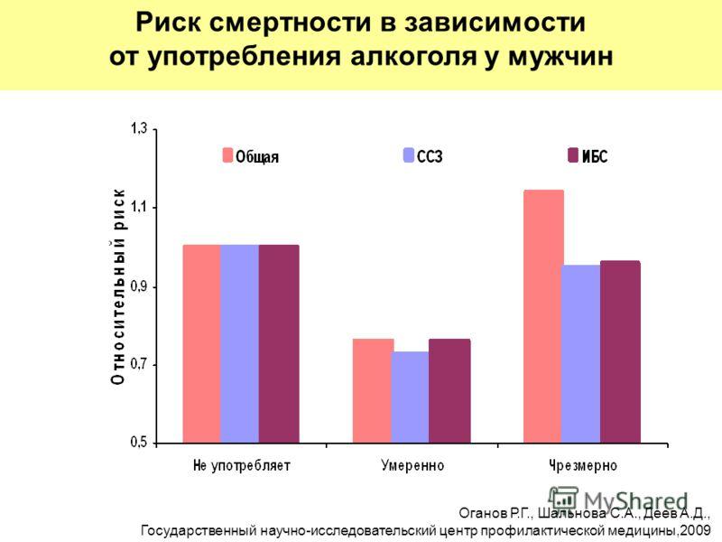 Риск смертности в зависимости от употребления алкоголя у мужчин Оганов Р.Г., Шальнова С.А., Деев А.Д., Государственный научно-исследовательский центр профилактической медицины,2009
