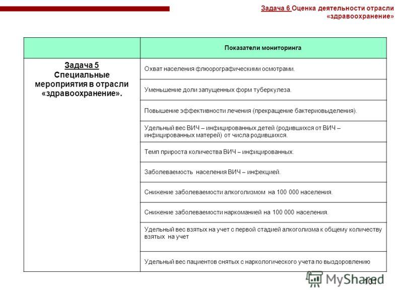 101 Показатели мониторинга Задача 5 Специальные мероприятия в отрасли «здравоохранение». Охват населения флюорографическими осмотрами. Уменьшение доли запущенных форм туберкулеза. Повышение эффективности лечения (прекращение бактериовыделения). Удель