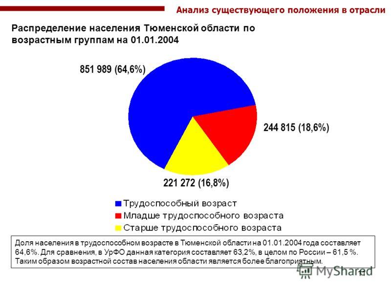 11 Распределение населения Тюменской области по возрастным группам на 01.01.2004 851 989 (64,6%) 221 272 (16,8%) 244 815 (18,6%) Доля населения в трудоспособном возрасте в Тюменской области на 01.01.2004 года составляет 64,6%. Для сравнения, в УрФО д