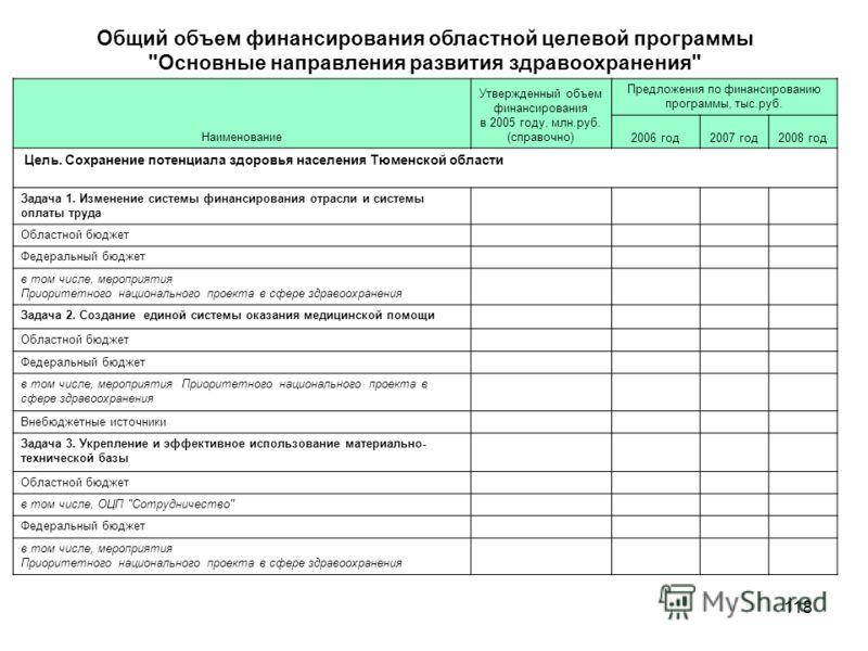 118 Общий объем финансирования областной целевой программы