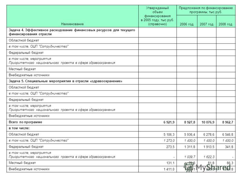 119 Наименование Утвержденный объем финансирования в 2005 году, тыс.руб. (справочно) Предложения по финансированию программы, тыс.руб. 2006 год2007 год2008 год Задача 4. Эффективное расходование финансовых ресурсов для текущего финансирования отрасли
