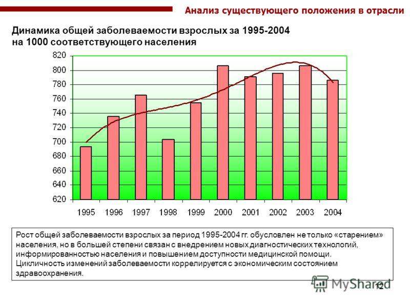12 Динамика общей заболеваемости взрослых за 1995-2004 на 1000 соответствующего населения Рост общей заболеваемости взрослых за период 1995-2004 гг. обусловлен не только «старением» населения, но в большей степени связан с внедрением новых диагностич