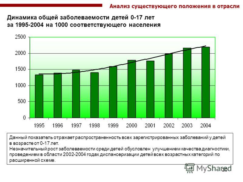 20 Динамика общей заболеваемости детей 0-17 лет за 1995-2004 на 1000 соответствующего населения Данный показатель отражает распространенность всех зарегистрированных заболеваний у детей в возрасте от 0-17 лет. Незначительный рост заболеваемости среди