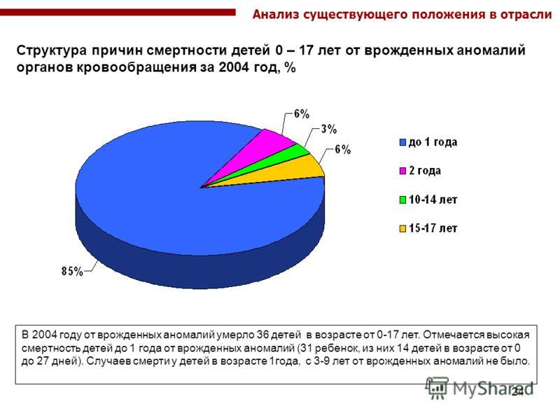 24 Структура причин смертности детей 0 – 17 лет от врожденных аномалий органов кровообращения за 2004 год, % Анализ существующего положения в отрасли В 2004 году от врожденных аномалий умерло 36 детей в возрасте от 0-17 лет. Отмечается высокая смертн