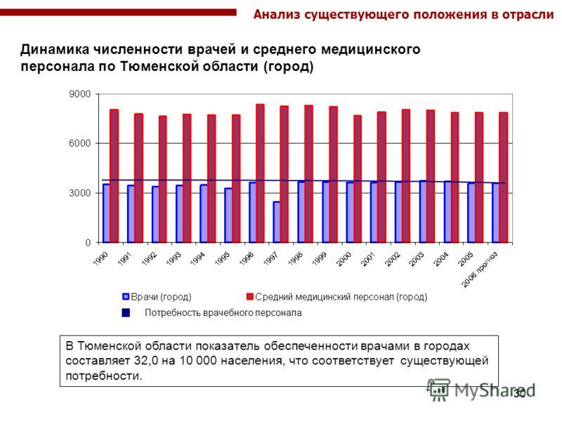 30 Динамика численности врачей и среднего медицинского персонала по Тюменской области (город) Потребность врачебного персонала В Тюменской области показатель обеспеченности врачами в городах составляет 32,0 на 10 000 населения, что соответствует суще