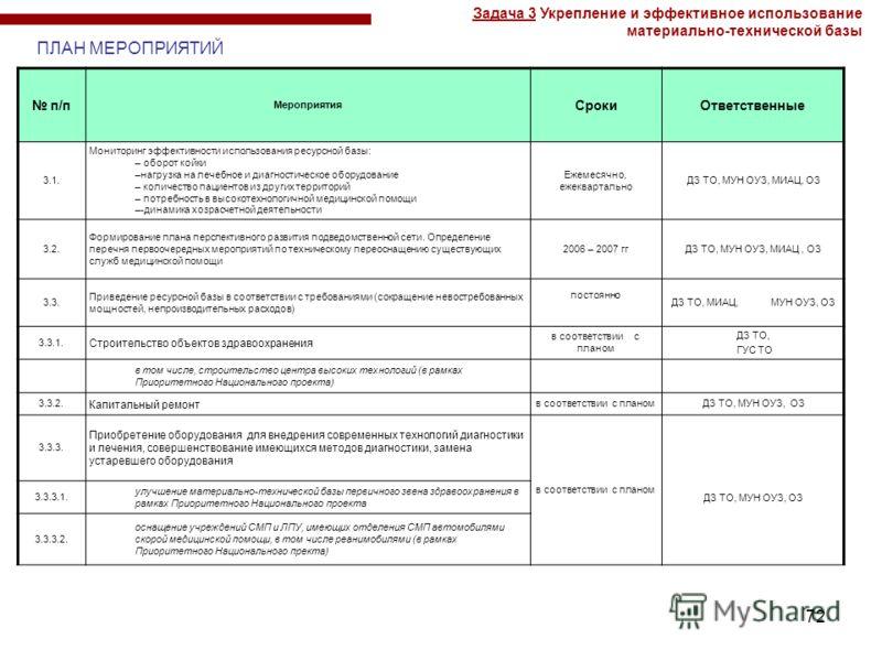 72 п/п Мероприятия СрокиОтветственные 3.1. Мониторинг эффективности использования ресурсной базы: – оборот койки –нагрузка на лечебное и диагностическое оборудование – количество пациентов из других территорий – потребность в высокотехнологичной меди
