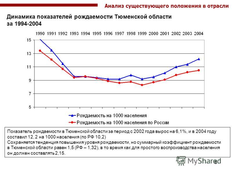 8 Динамика показателей рождаемости Тюменской области за 1994-2004 Показатель рождаемости в Тюменской области за период с 2002 года вырос на 6,1%, и в 2004 году составил 12, 2 на 1000 населения (по РФ 10,2) Сохраняется тенденция повышения уровня рожда
