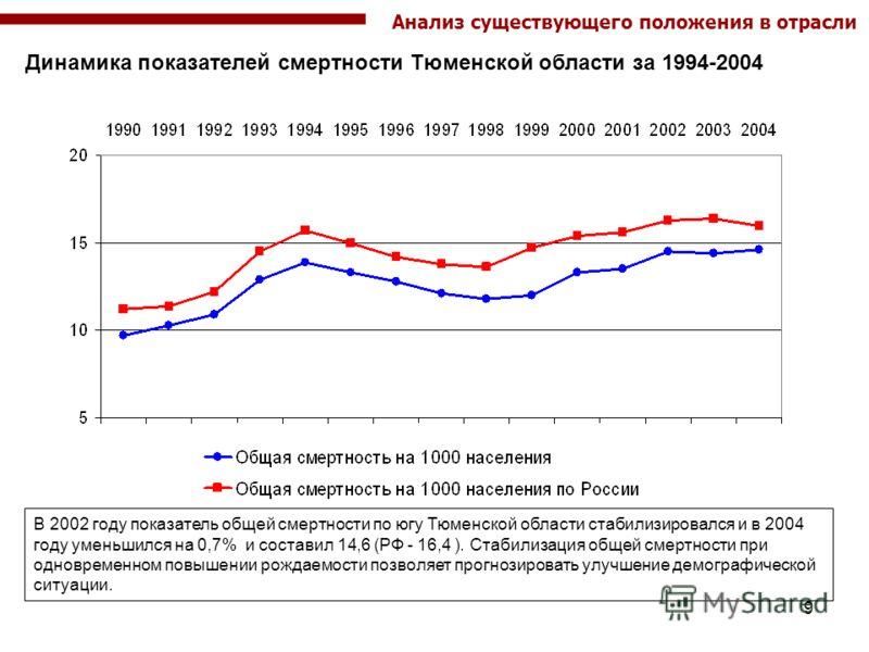 9 Динамика показателей смертности Тюменской области за 1994-2004 В 2002 году показатель общей смертности по югу Тюменской области стабилизировался и в 2004 году уменьшился на 0,7% и составил 14,6 (РФ - 16,4 ). Стабилизация общей смертности при одновр