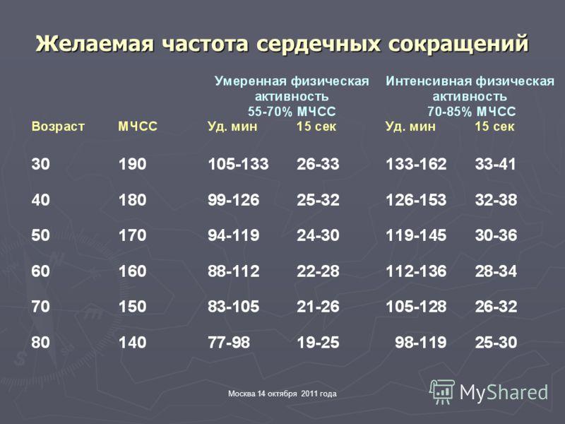 Москва 14 октября 2011 года Желаемая частота сердечных сокращений