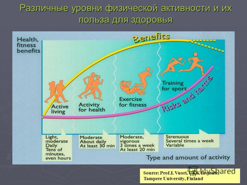 Различные уровни физической активности и их польза для здоровья Prof Source: Prof.I. Vuori, UKK Institute, Tampere Tampere University, Finland