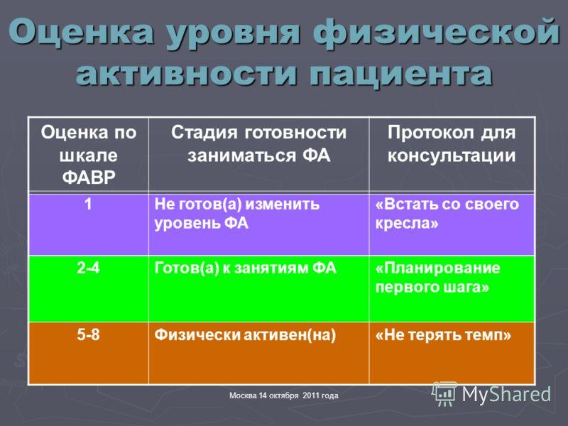 Москва 14 октября 2011 года Оценка уровня физической активности пациента Оценка по шкале ФАВР Стадия готовности заниматься ФА Протокол для консультации 1Не готов(а) изменить уровень ФА «Встать со своего кресла» 2-4Готов(а) к занятиям ФА«Планирование