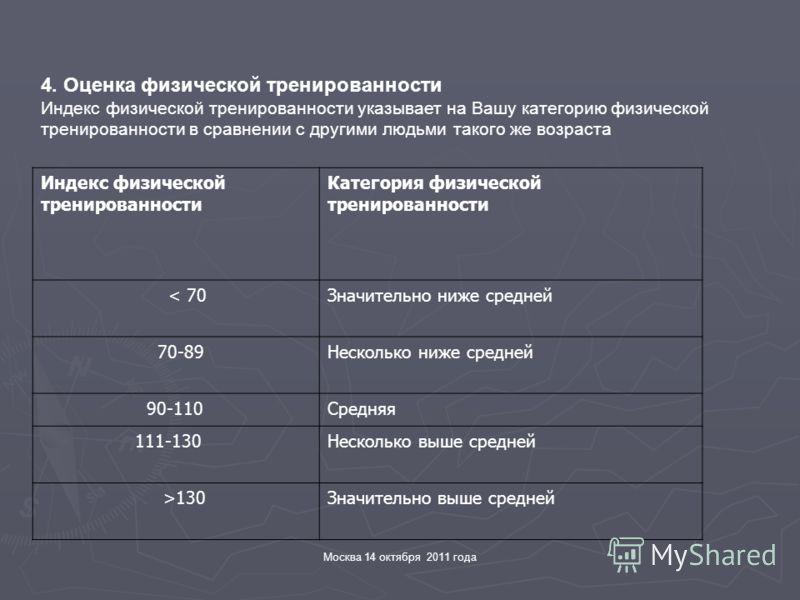 Москва 14 октября 2011 года 4. Оценка физической тренированности Индекс физической тренированности указывает на Вашу категорию физической тренированности в сравнении с другими людьми такого же возраста Индекс физической тренированности Категория физи