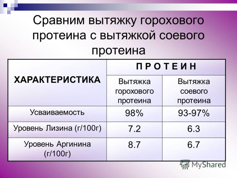 Cравним вытяжку горохового протеина с вытяжкой соевого протеина ХАРАКТЕРИСТИКА П Р О Т Е И Н Вытяжка горохового протеина Вытяжка соевого протеина Усваиваемость 98%93-97% Уровень Лизина (г/100г) 7.26.3 Уровень Аргинина (г/100г) 8.76.7