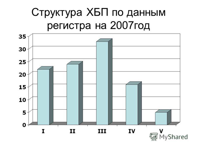 Структура ХБП по данным регистра на 2007год