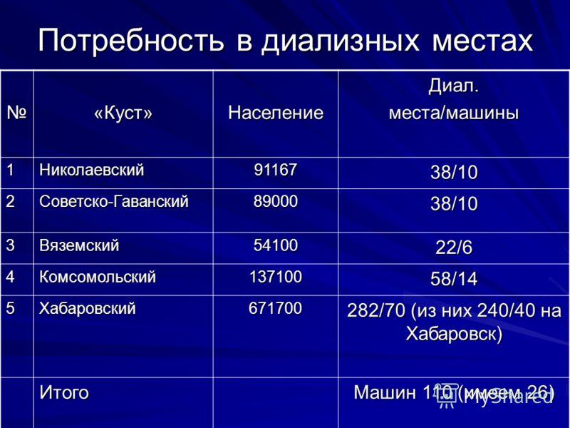 Потребность в диализных местах «Куст»НаселениеДиал.места/машины 1Николаевский9116738/10 2Советско-Гаванский8900038/10 3Вяземский5410022/6 4Комсомольский13710058/14 5Хабаровский671700 282/70 (из них 240/40 на Хабаровск) Итого Машин 110 (имеем 26)