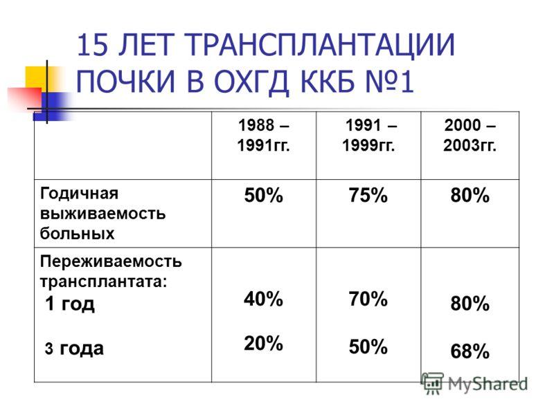 15 ЛЕТ ТРАНСПЛАНТАЦИИ ПОЧКИ В ОХГД ККБ 1 1988 – 1991гг. 1991 – 1999гг. 2000 – 2003гг. Годичная выживаемость больных 50%75%80% Переживаемость трансплантата: 1 год 3 года 40% 20% 70% 50% 80% 68%