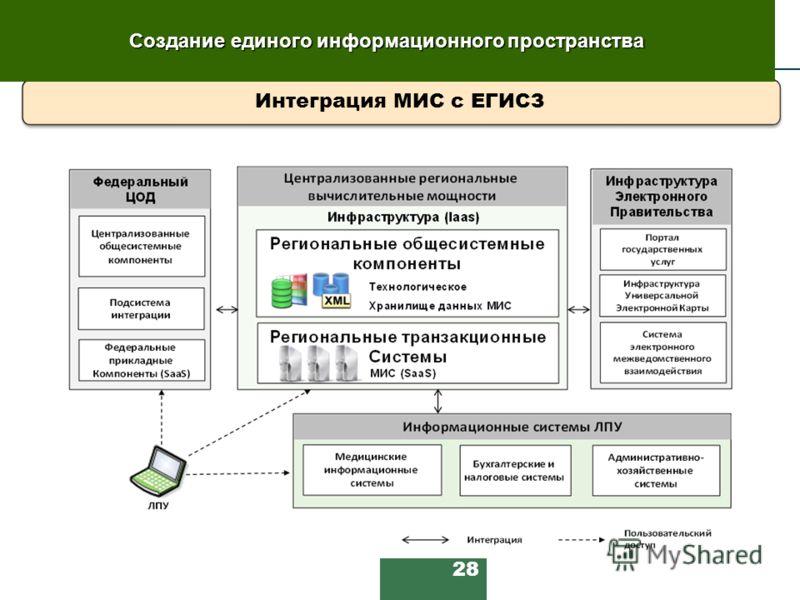 28 Интеграция МИС с ЕГИСЗ Создание единого информационного пространства
