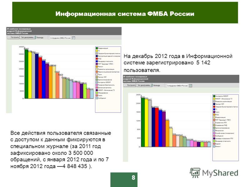 8 На декабрь 2012 года в Информационной системе зарегистрировано 5 142 пользователя. Все действия пользователя связанные с доступом к данным фиксируются в специальном журнале (за 2011 год зафиксировано около 3 500 000 обращений, с января 2012 года и