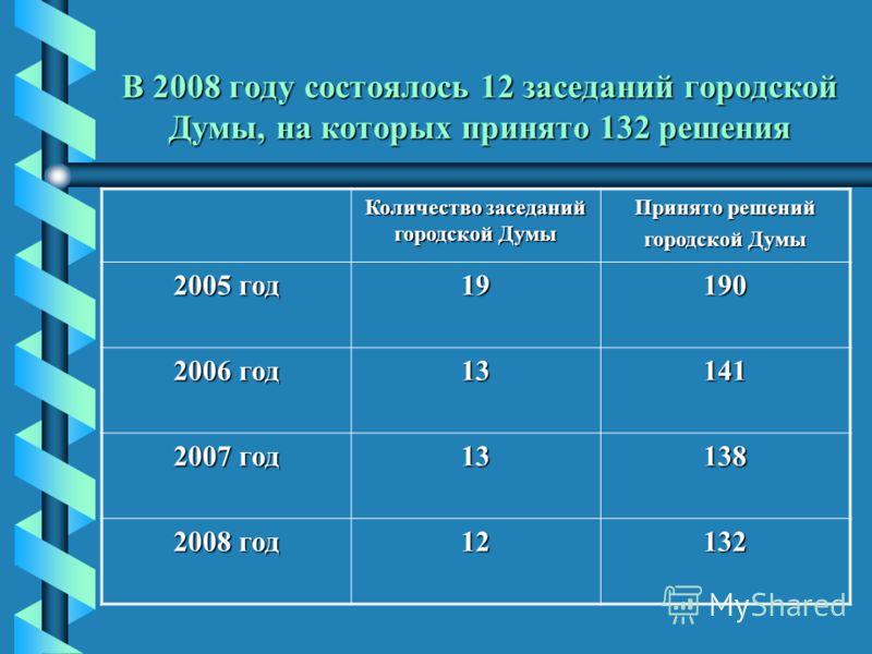В 2008 году состоялось 12 заседаний городской Думы, на которых принято 132 решения Количество заседаний городской Думы Принято решений городской Думы 2005 год 19190 2006 год 13141 2007 год 13138 2008 год 12132