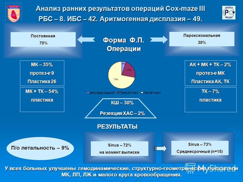 Анализ ранних результатов операций Cox-maze III Операции РБС – 8. ИБС – 42. Аритмогенная дисплазия – 49. Форма Ф.П. Пароксизмальная30% Постоянная 70% 70% МК – 35% протез-е 9 Пластика 26 МК + ТК – 54% пластика АК + МК + ТК – 2% протез-е МК Пластика АК