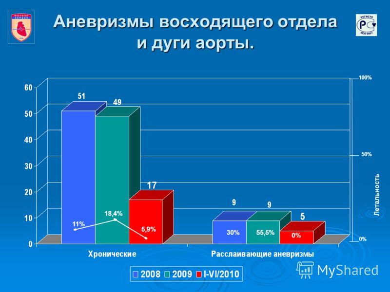 Аневризмы восходящего отдела и дуги аорты. 11% 18,4% 30%55,5% 5,9% 0% 100% 50% 0% Летальность