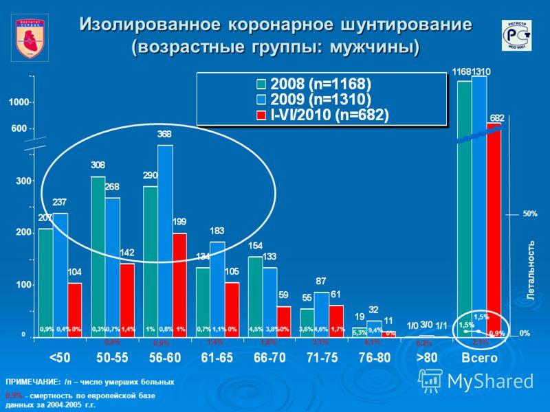 Изолированное коронарное шунтирование (возрастные группы: мужчины) 0,9%0,4%0,3%0,7%1%0,8%0,7%1,1%4,5%3,8%3,6%4,6% 5,3% 9,4 % 0,9% 1,5% 0 200 100 300 1000 50% 0% Летальность ПРИМЕЧАНИЕ: /n – число умерших больных 0,9% - смертность по европейской базе
