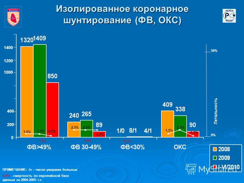 Изолированное коронарное шунтирование (ФВ, ОКС) 0 200 400 1400 0,9% 1,6% 1,5% 2,2% 2,5% 2,6% 1,1% 1,5% 2,7% 50% 0% Летальность 1,7% 8,3% 4,0% ПРИМЕЧАНИЕ: /n – число умерших больных 0,9% - смертность по европейской базе данных за 2004-2005 г.г. 1000 1