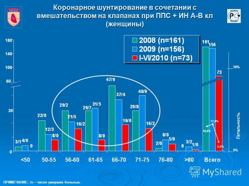 Коронарное шунтирование в сочетании с вмешательством на клапанах при ППС + ИН А-В кл (женщины) 16,8% 5,5% 0 60 30 180 50% 0% Летальность ПРИМЕЧАНИЕ: /n – число умерших больных. 100 17,9% 140