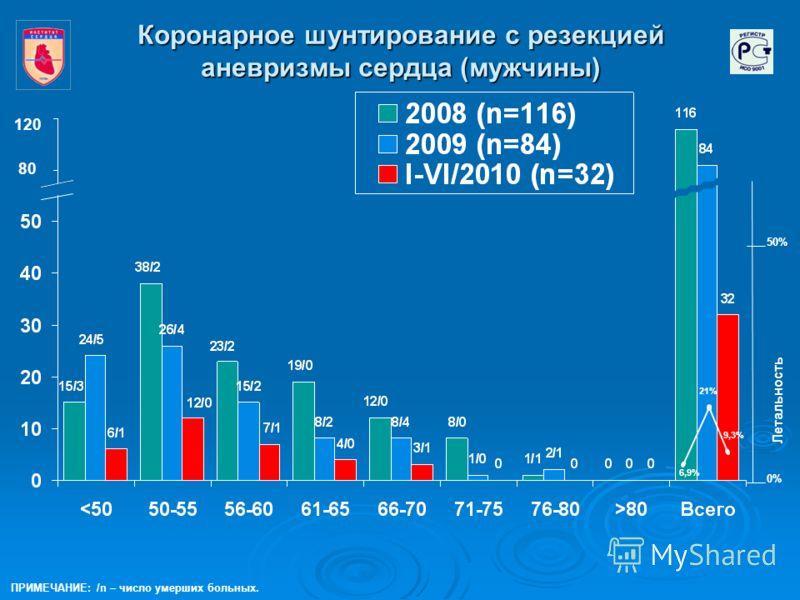 Коронарное шунтирование с резекцией аневризмы сердца (мужчины) 6,9% 9,3% 120 50% 0% Летальность ПРИМЕЧАНИЕ: /n – число умерших больных. 21% 80