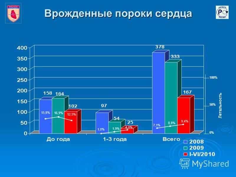 Врожденные пороки сердца 16,9% 12,5% 15,8% 1,9% 4,0% 1,0% 8,8% 9,4% 7,1% 100% 50% 0% Летальность