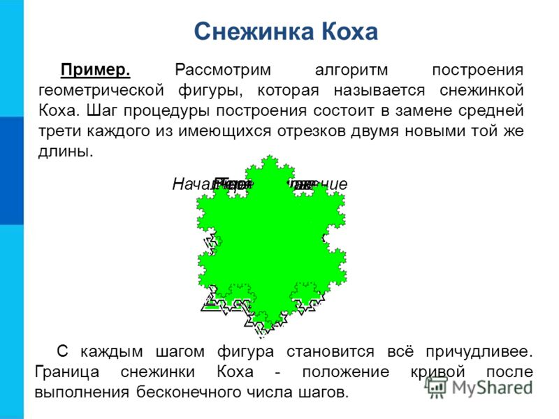 Снежинка Коха Пример. Рассмотрим алгоритм построения геометрической фигуры, которая называется снежинкой Коха. Шаг процедуры построения состоит в замене средней трети каждого из имеющихся отрезков двумя новыми той же длины. С каждым шагом фигура стан
