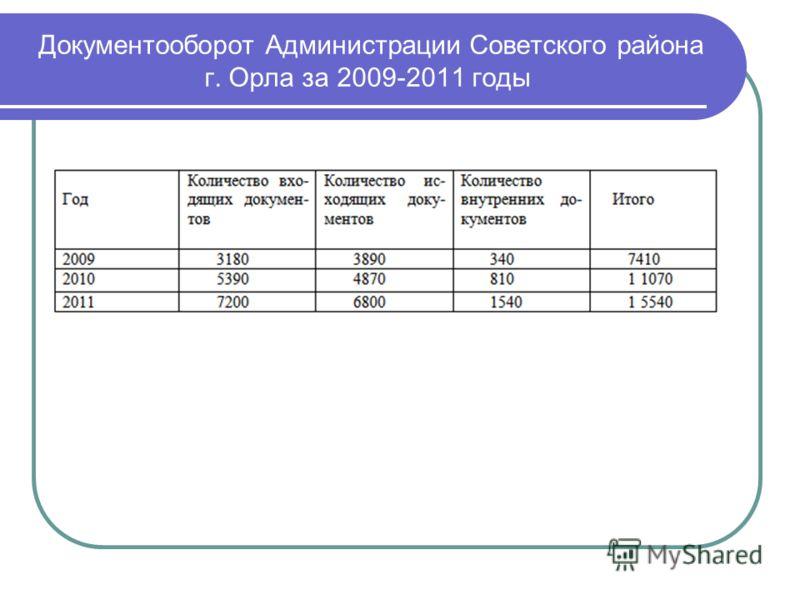 Документооборот Администрации Советского района г. Орла за 2009-2011 годы привет