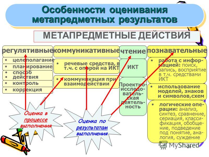 20 МЕТАПРЕДМЕТНЫЕ ДЕЙСТВИЯ регулятивныекоммуникативныепознавательные целеполагание речевые средства, в т.ч. с опорой на ИКТ работа с инфор- мацией: поиск, запись, восприятие в т.ч. средствами ИКТ планирование способ действия контроль коррекция коммун