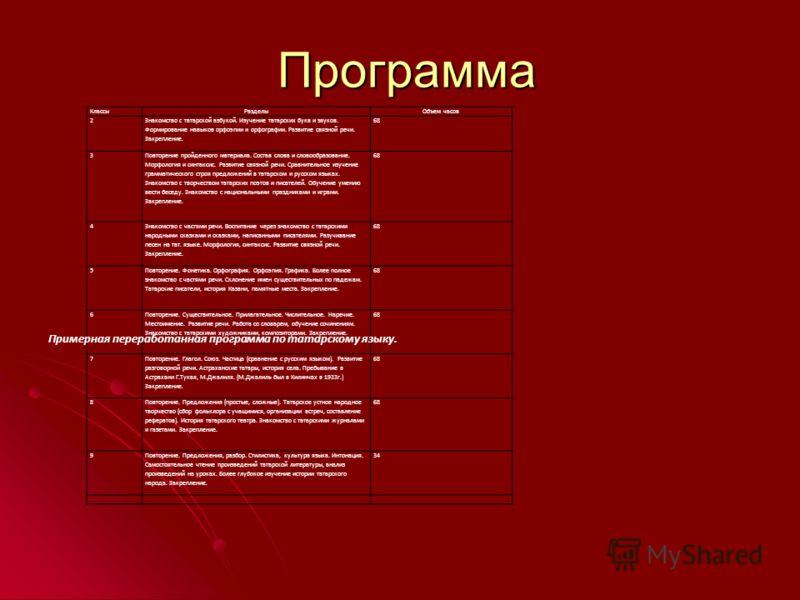 Программа Программа КлассыРазделыОбъем часов 2 Знакомство с татарской азбукой. Изучение татарских букв и звуков. Формирование навыков орфоэпии и орфографии. Развитие связной речи. Закрепление. 68 3 Повторение пройденного материала. Состав слова и сло