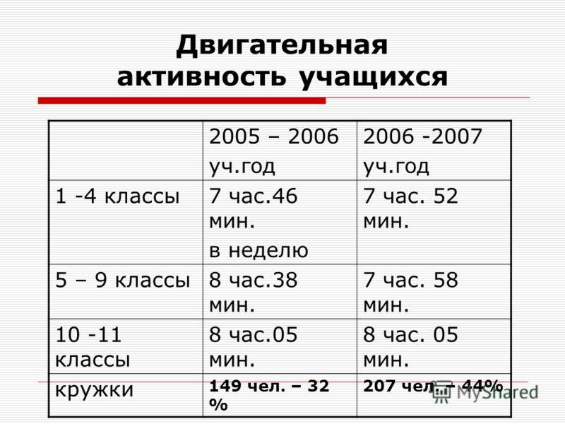Двигательная активность учащихся 2005 – 2006 уч.год 2006 -2007 уч.год 1 -4 классы7 час.46 мин. в неделю 7 час. 52 мин. 5 – 9 классы8 час.38 мин. 7 час. 58 мин. 10 -11 классы 8 час.05 мин. кружки 149 чел. – 32 % 207 чел. – 44%