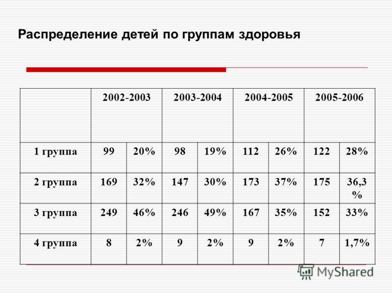 Распределение детей по группам здоровья 2002-20032003-20042004-20052005-2006 1 группа9920%9819%11226%12228% 2 группа16932%14730%17337%17536,3 % 3 группа24946%24649%16735%15233% 4 группа82%9 9 71,7%