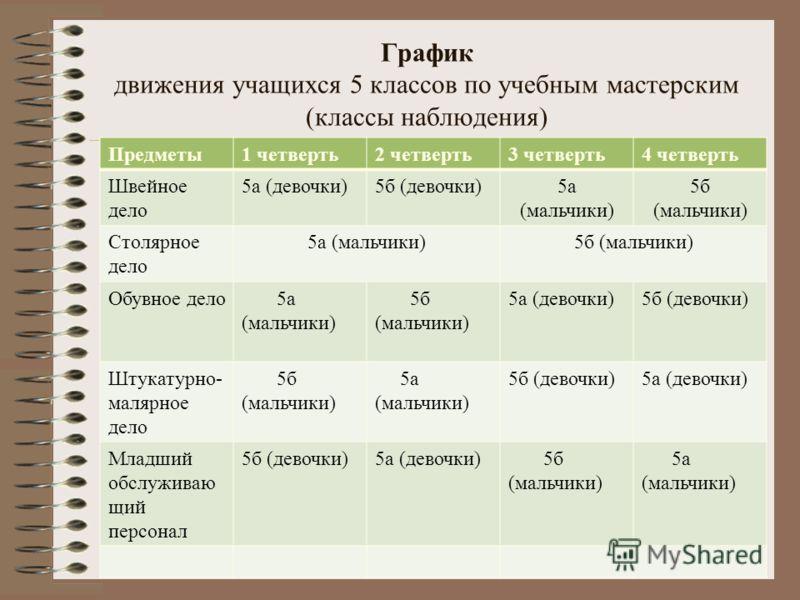 График движения учащихся 5 классов по учебным мастерским (классы наблюдения) Предметы1 четверть2 четверть3 четверть4 четверть Швейное дело 5а (девочки)5б (девочки)5а (мальчики) 5б (мальчики) Столярное дело 5а (мальчики)5б (мальчики) Обувное дело 5а (