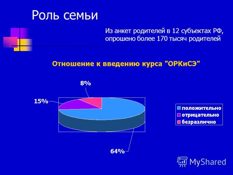 Роль семьи Из анкет родителей в 12 субъектах РФ, опрошено более 170 тысяч родителей